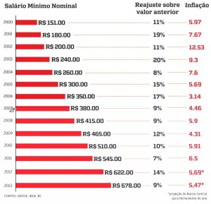 Tabela de Reajuste Salarial 2000 à 2013