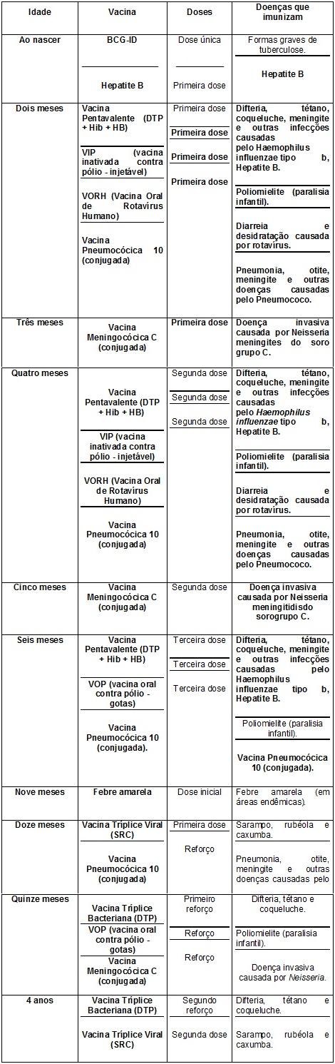Calendário de Vacinação Infantil